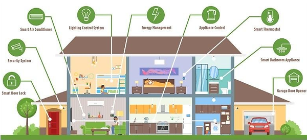 Smart-home-IoT-components-and-functions-