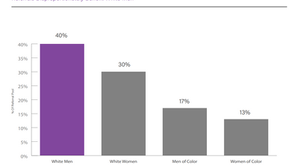 Employee Referrals Advantage White Men 3x More Than Women