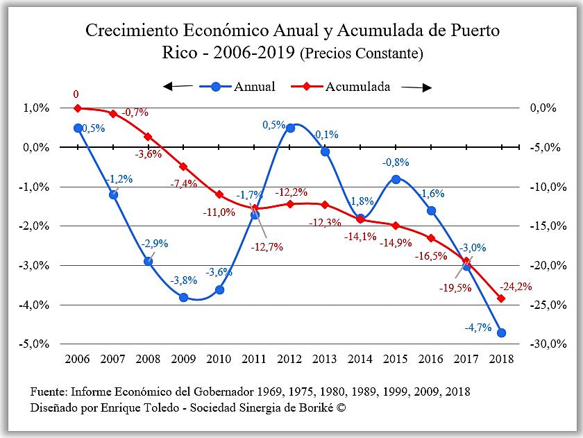 Crecimiento Anual y Acmulada de OR 19502018