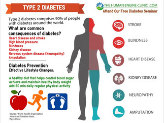 Diabetes Fast Facts!
