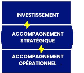 WeSprint accompagne votre startup en Savoie