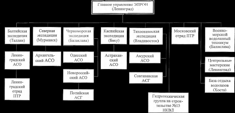 struktura 1941.jpg
