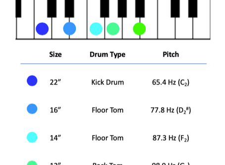 10. Tuning Drums for Different Styles and Genres