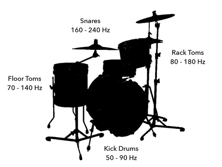 3. Tuning the Pitch of a Cylindrical Drum