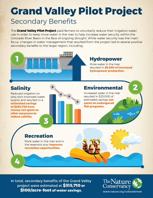 Grand Valley Pilot Project Infographic
