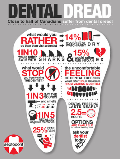 Septodont Infographic