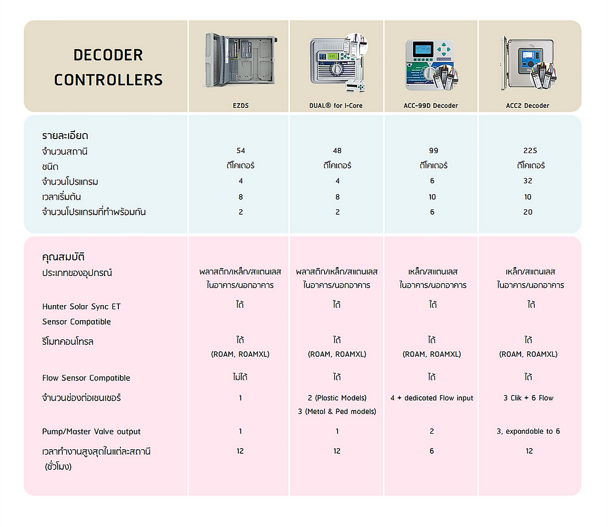 DECODER CONTROLLERS.png