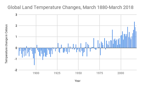 Global Land Temperature Changes, March 1