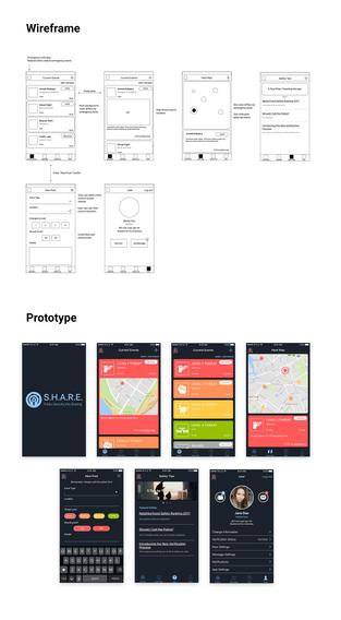 Mini Project - S.H.A.R.E