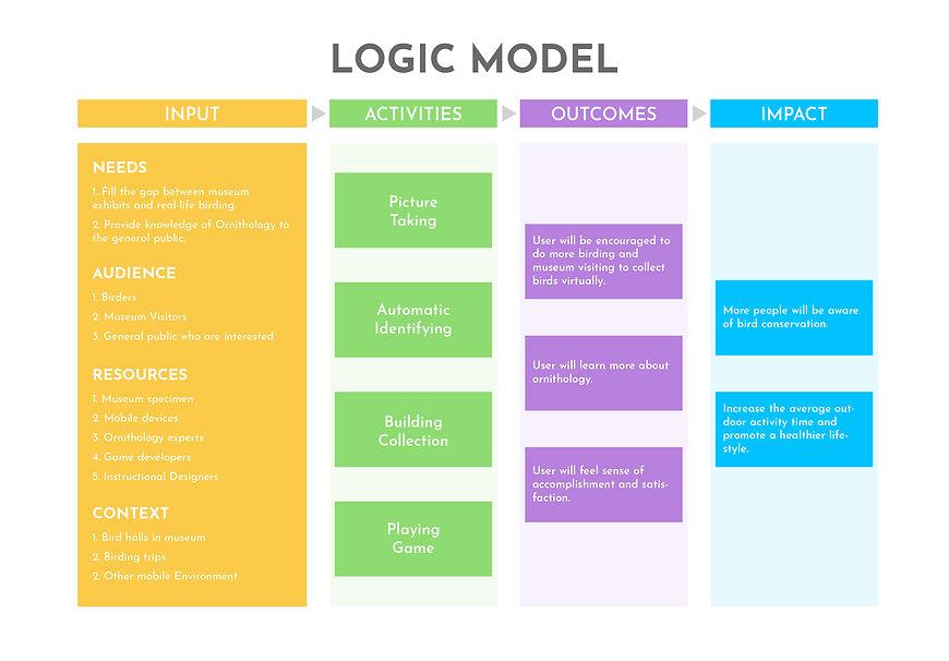 logic model v1 (without assumptions).jpg