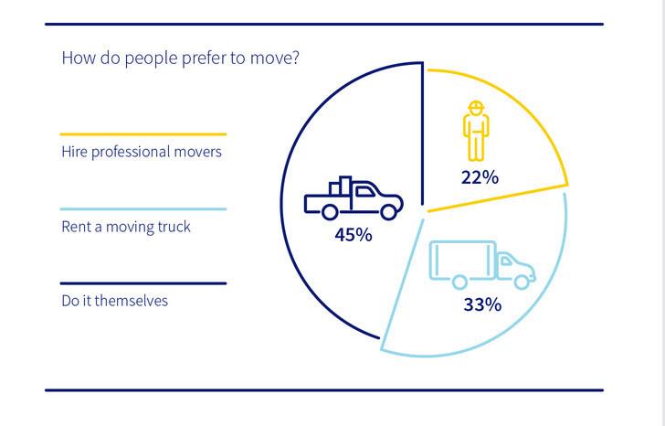 moving infogram