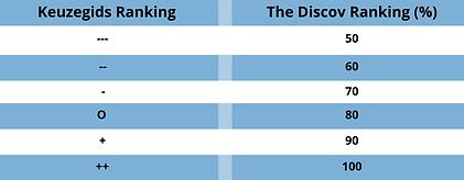 Keuzegids ranking.png
