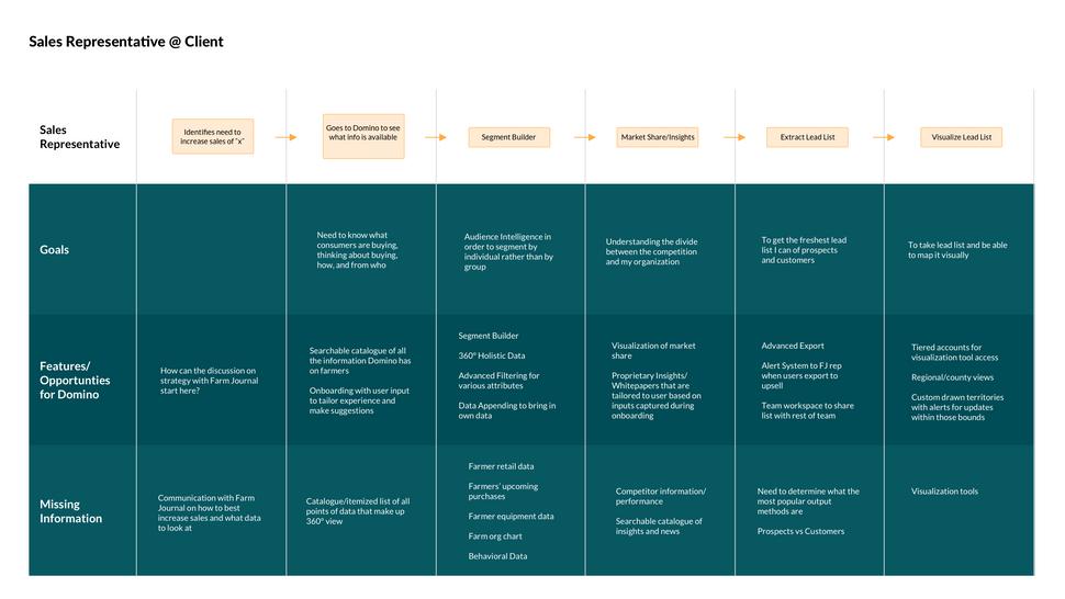SalesRep@Client Flow Map