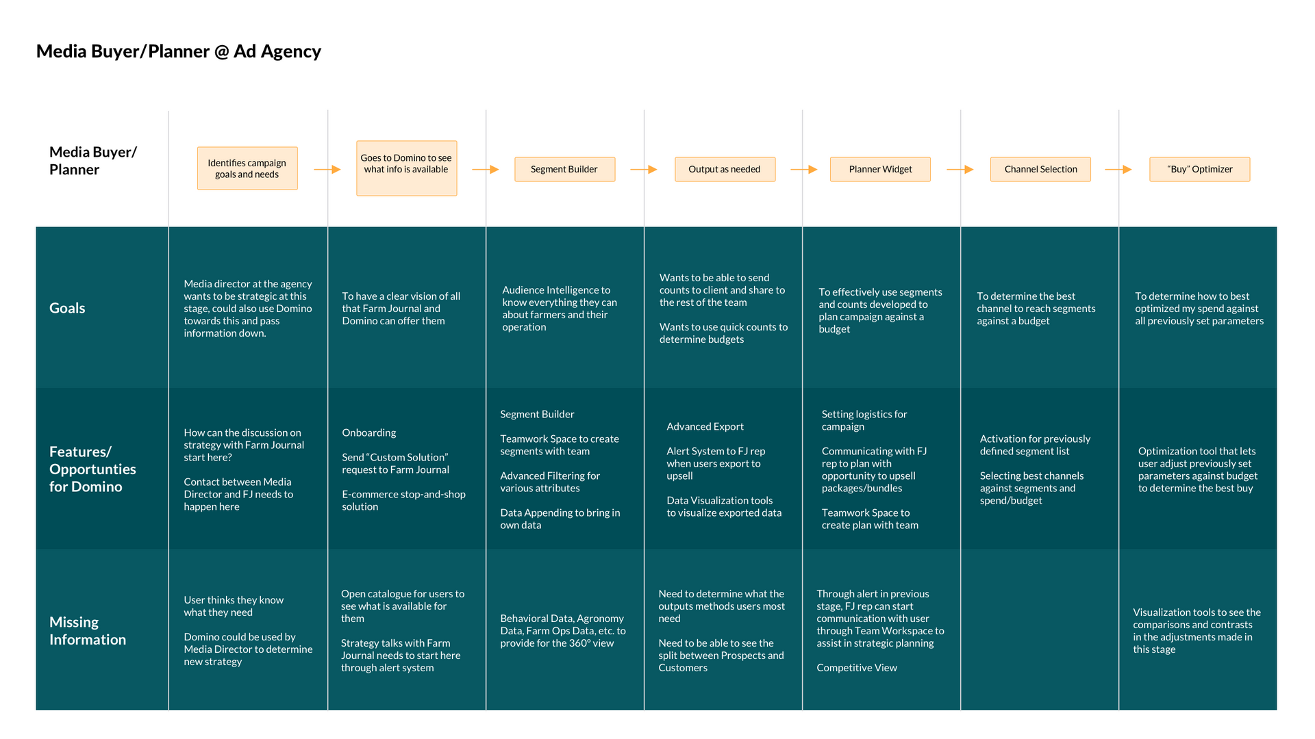 MediaBuyerPlanner@AdAgency Flow Map.png