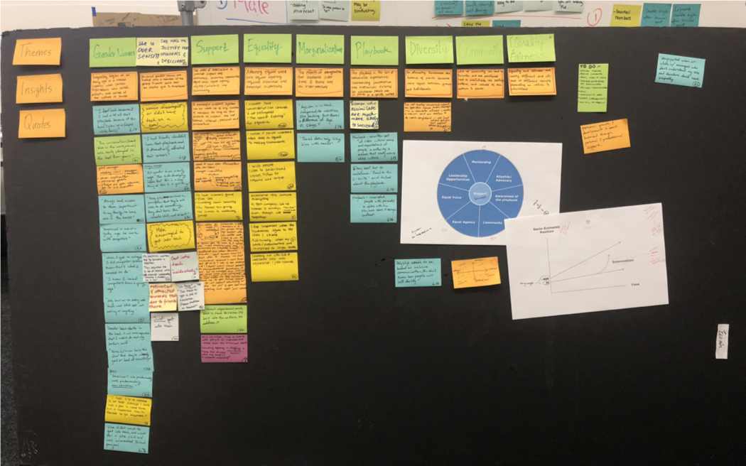 Themes, Insights, Quotes and Frameworks