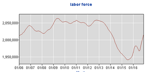 10 Year Workforce Participation
