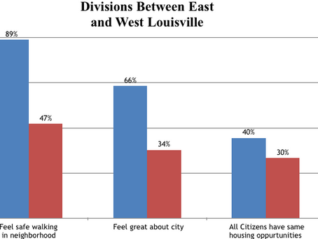 Survey Results Illustrate a Divided Louisville