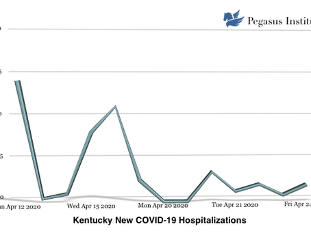 COVID-19 Hospitalizations in Kentucky Have Slowed Considerably Over the Last Week