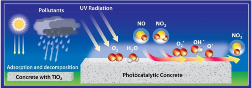photocatalytic-cement.png
