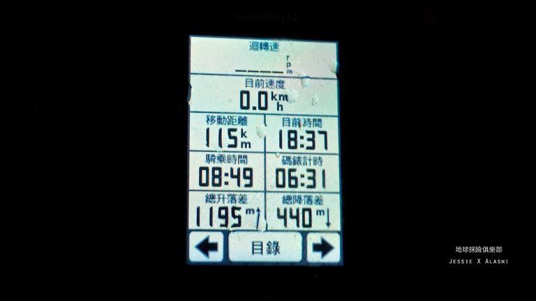 今天騎乘了115公里,爬升1195公尺