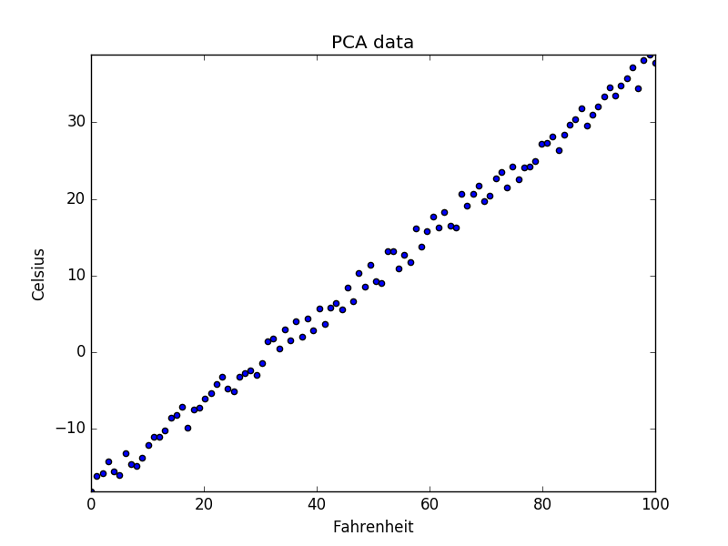 Introduction to Principal Component Analysis