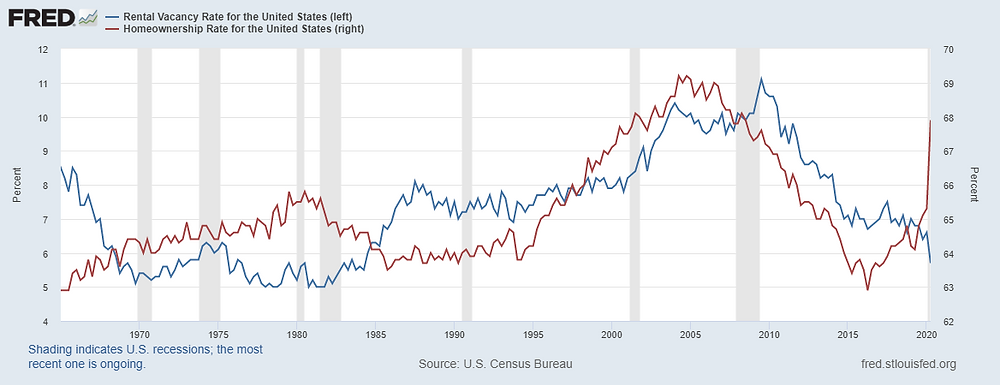 Homeownership rate increases rapidly