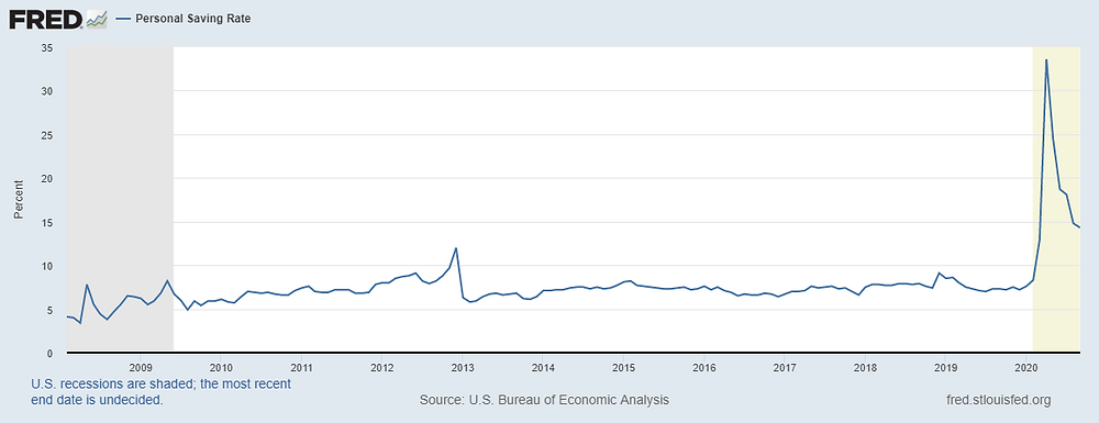 See the gray area for what savings look like in typical recessions