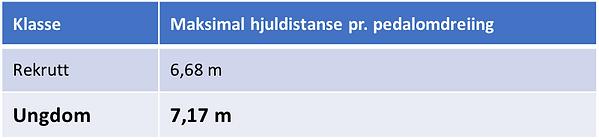 krav_sykkel_ungdom.png