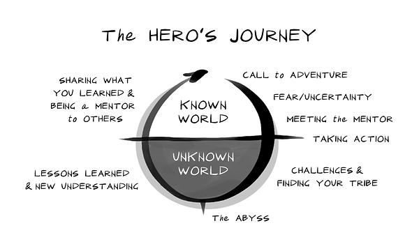 Figure+5.1+Heros+Journey.png