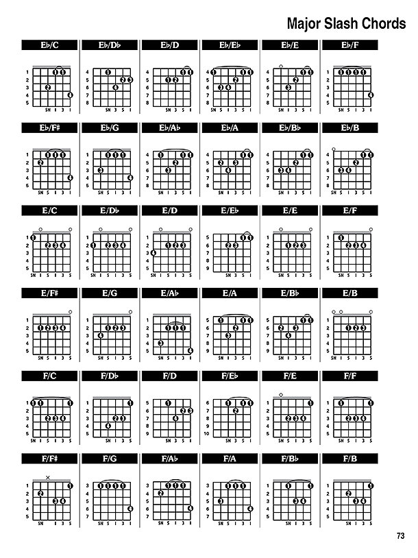 Cm9 Chord Images - piano chord chart with finger positions