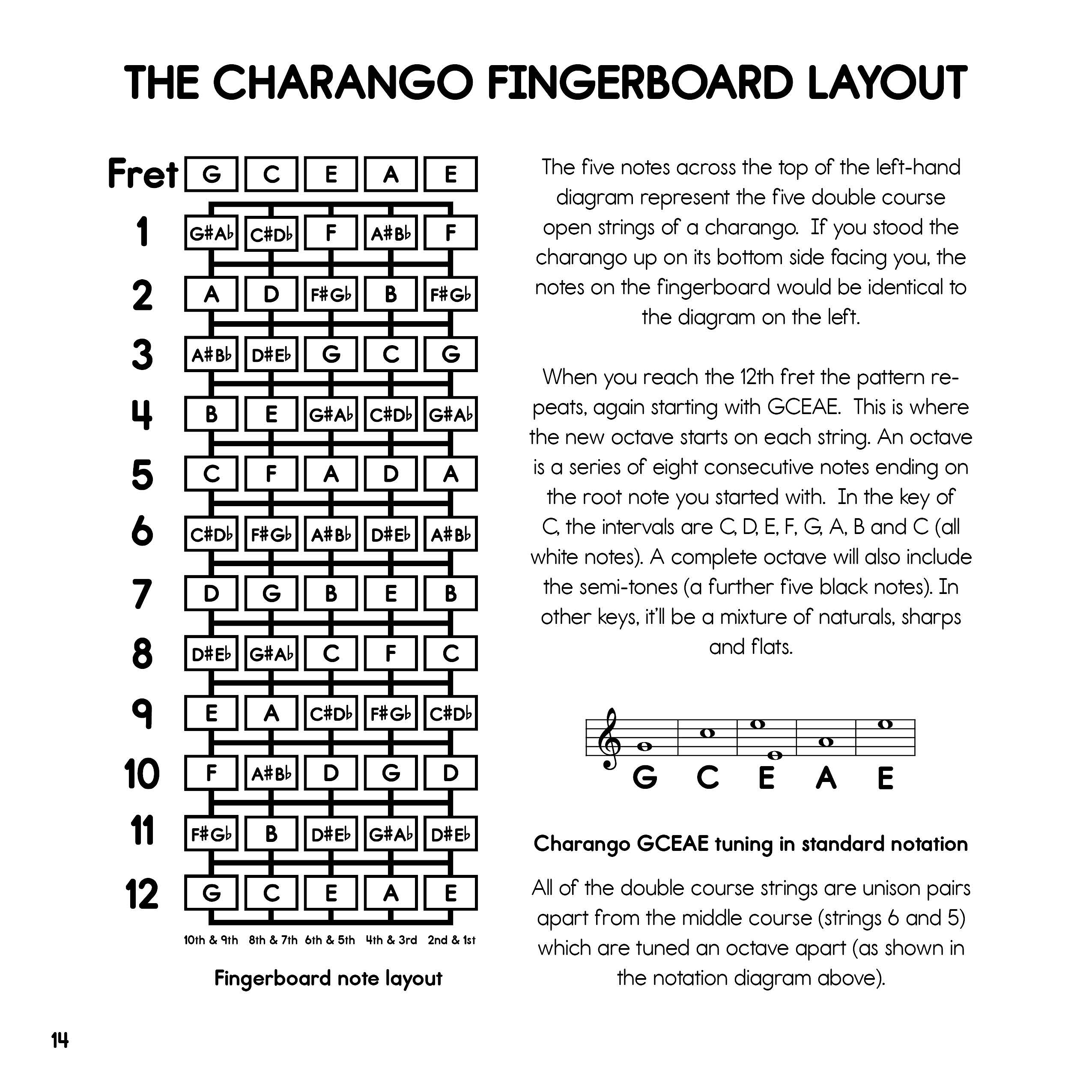 Cabot books publishing ffb02 charango chords for kids big a first guitar chord dictionary for children featuring 336 of the most popular chord types in all twelve keys illustrated with large child friendly chord hexwebz Gallery