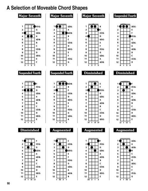 Octave Mandolin Chord Chart Image Collections Chord Guitar Finger