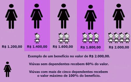 Confira como reforma da Previdência de Bolsonaro prejudica viúvas e viúvos