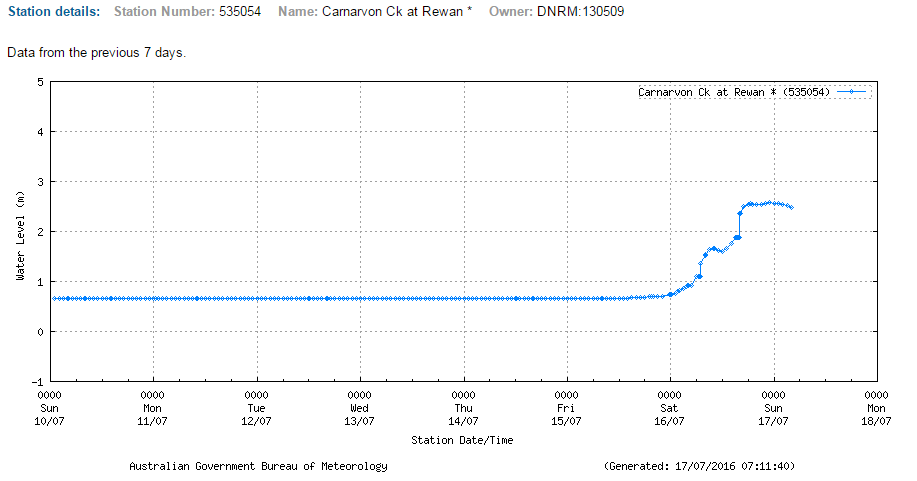 Carnarvon Creek, Rewan Crossing
