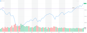 S&P 500 Chart - Sept. 2007 - Oct. 2013