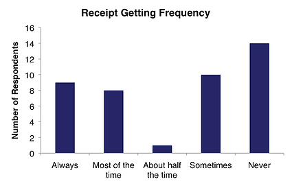 Bar graph showing how frequently users get gas receipts