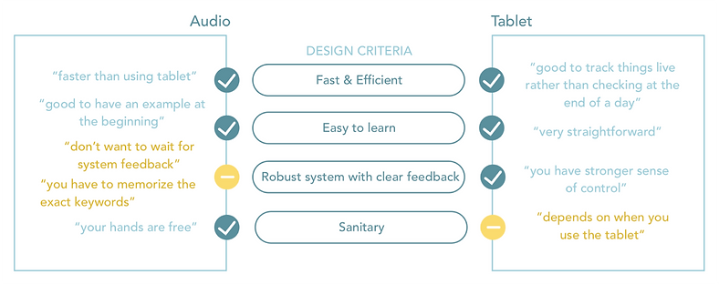 diagram hwinghow well the two input metod met the design criteria