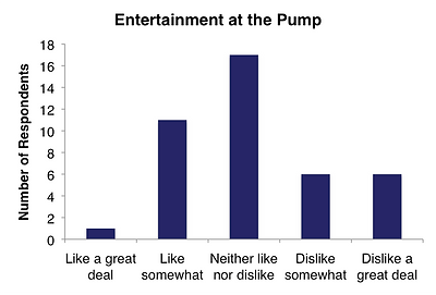 Bar graph showing how well users like or dislike entertainment options at the pump