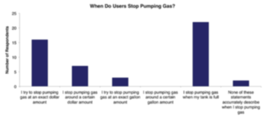 Bar graph showing when users stop pumping gas