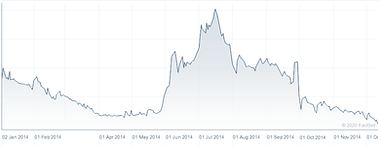 Star Phoenix Share Price Chart