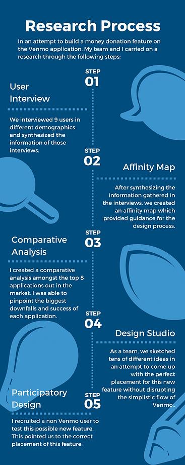 Design Process Infographics.png