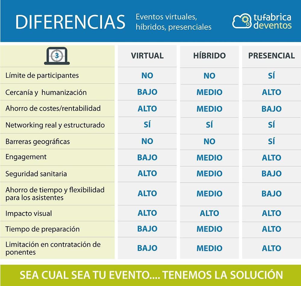 Diferencias entre eventos virtuales, híbridos y presenciales