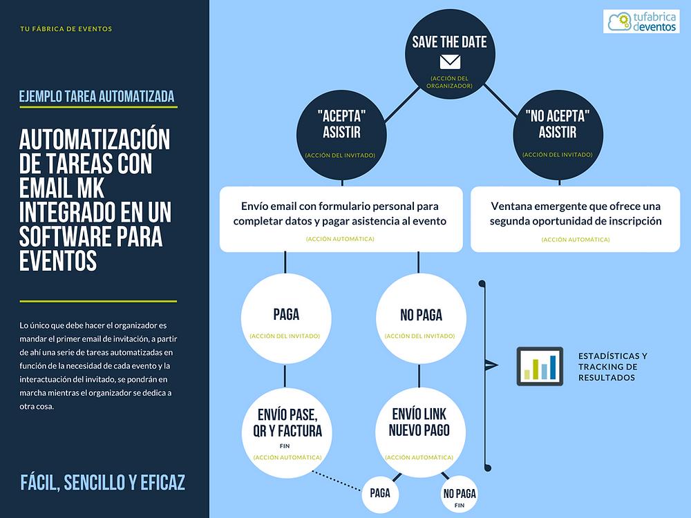 Automatización de tareas. Email marketing para eventos