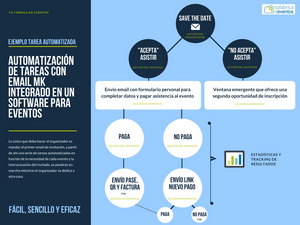 Automatización de tareas. Email marketing para eventos