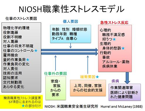 NIOSH図2.png