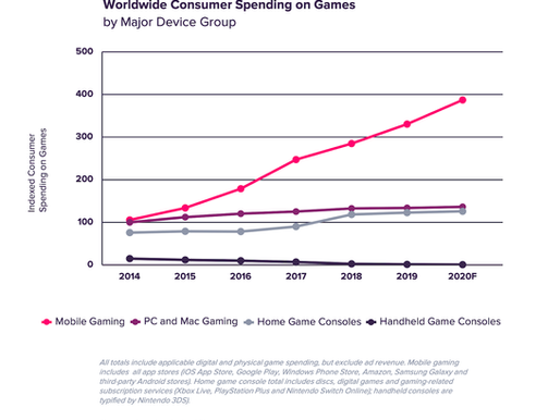 疫情下手遊每周下載量達12億次  本年收益將大幅領先PC、家用主機遊戲