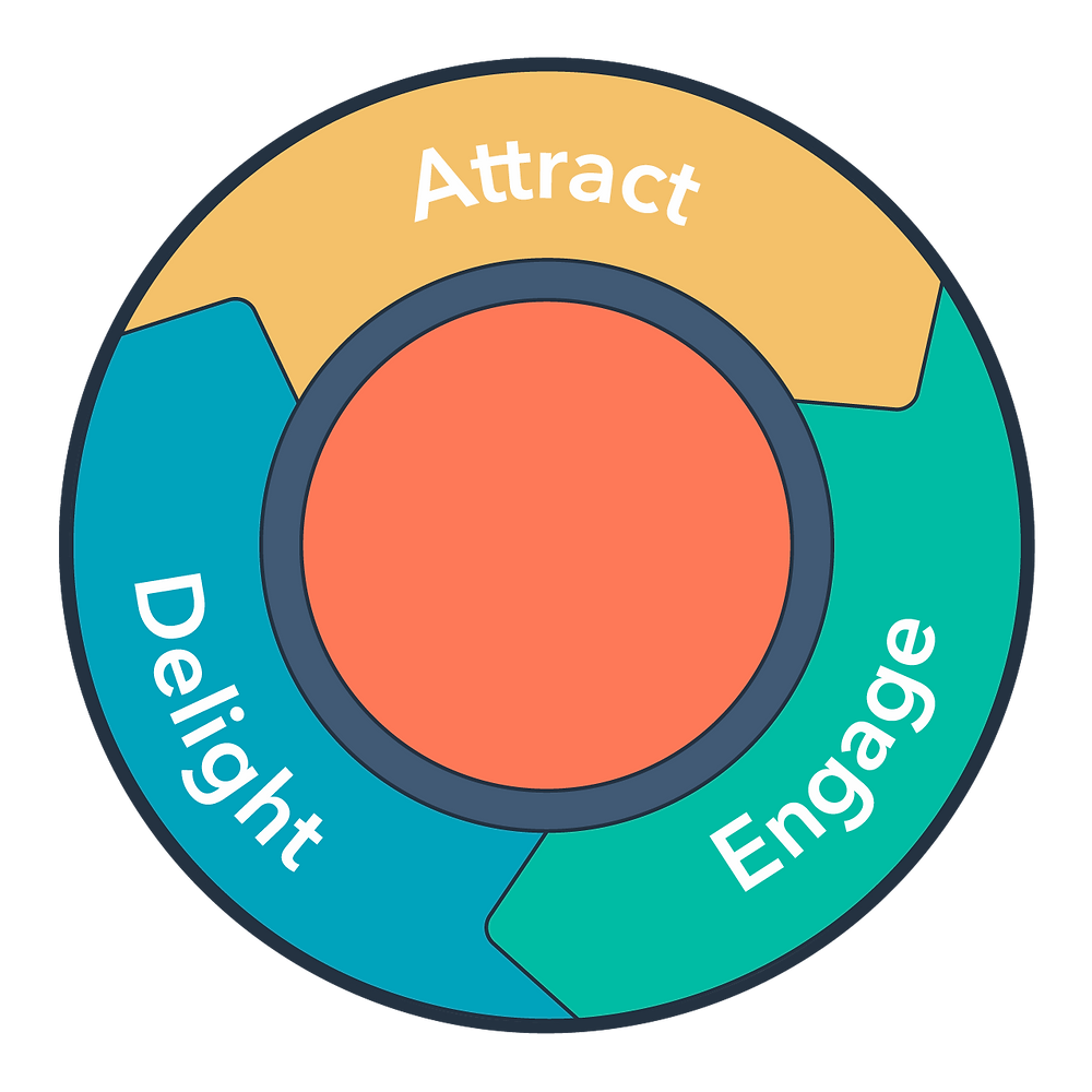 "alt=""a picture explains the inbound marketing strategy, attract, engage and delight"""