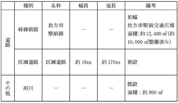 公共施設の概要(事業計画第1回変更).jpg