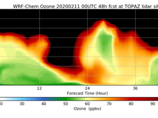 Model and in situ observation capture ozone intrusion in Colorado, USA