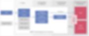 Document flow - Flexicapture for Invoices